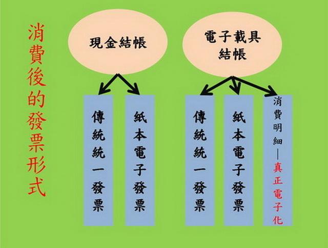 圖 1-2