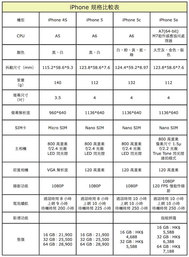 iPhone 規格比較表