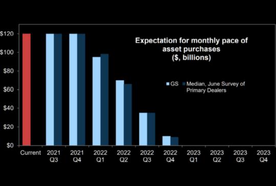 聯準會 (Fed) 公布 7 月份會議紀要,Delta 升溫還想 Taper,短線避個險如何?