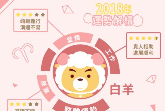 白羊座2018年運勢大揭秘