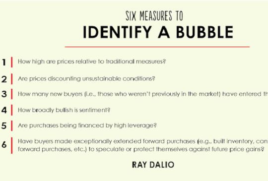 全球最大對沖基金六大指標看美股泡沫化
