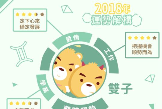 雙子座2018年運勢大揭秘