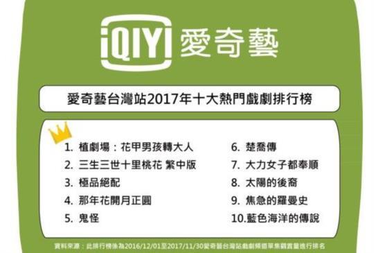 2017 年戲劇、綜藝、電影愛奇藝台灣站公布十大熱門排行榜