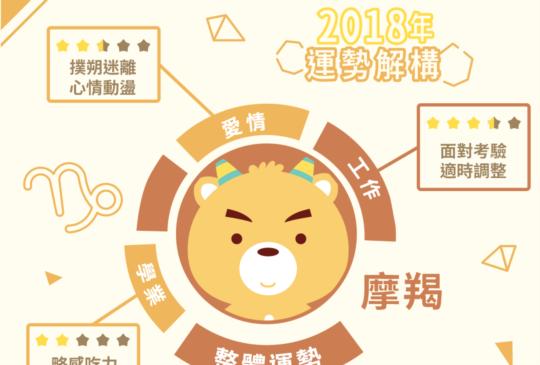 摩羯座2018年運勢大揭秘