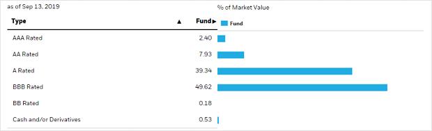投資等級債 ETF005.png