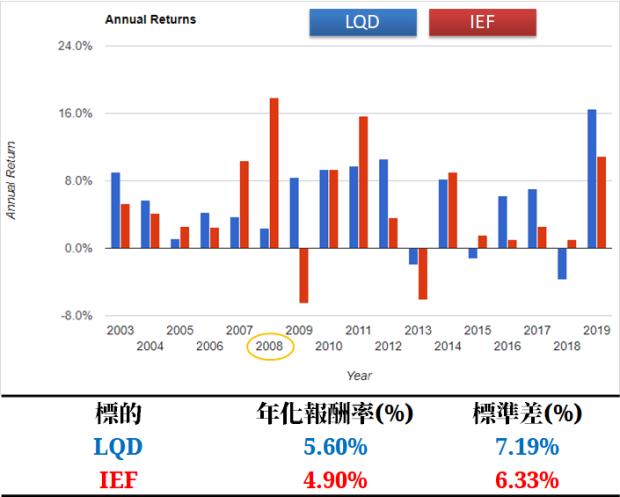 投資等級債 ETF007.png