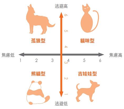 動物測驗2