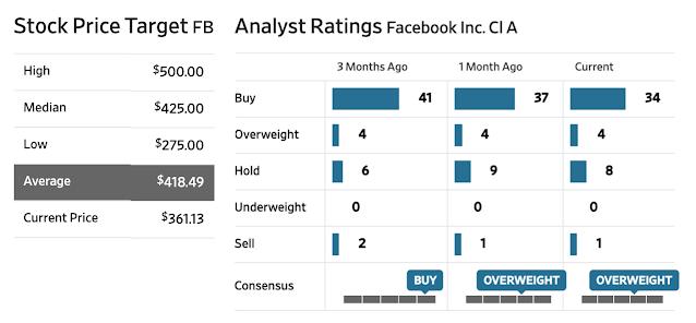 Facebook wsj rating.png