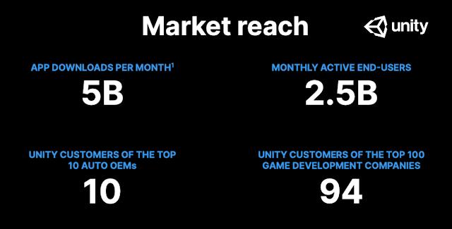 Unity market reach.png