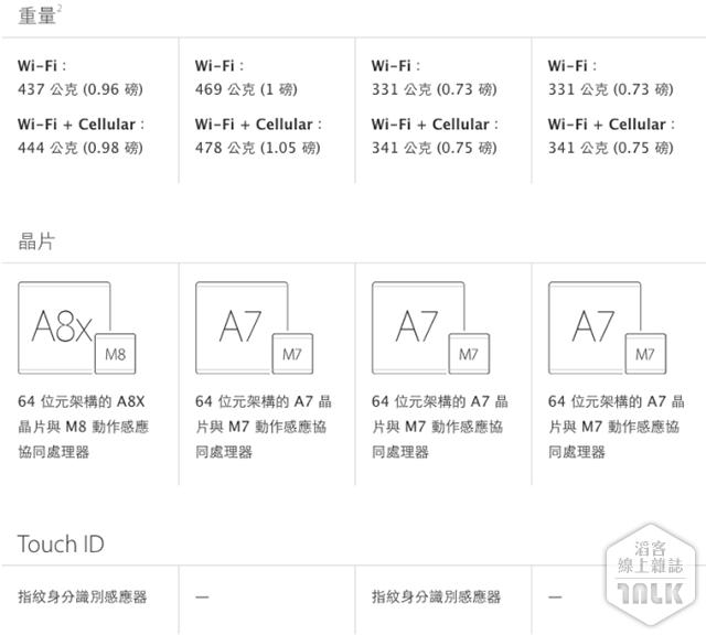 Apple iPad Air 2 與 iPad mini 3 規格比較 3.png