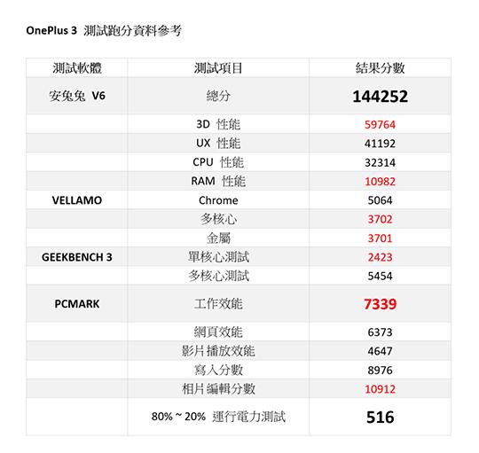OnePlus 3 表格一.jpg