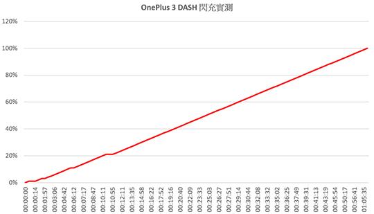 OnePlus 3 表格二.jpg