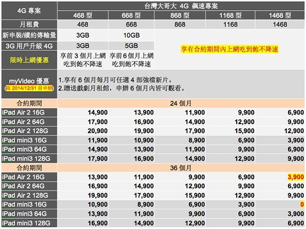 台灣大哥大 Apple iPad Air 2 與 iPad mini 3 資費方案