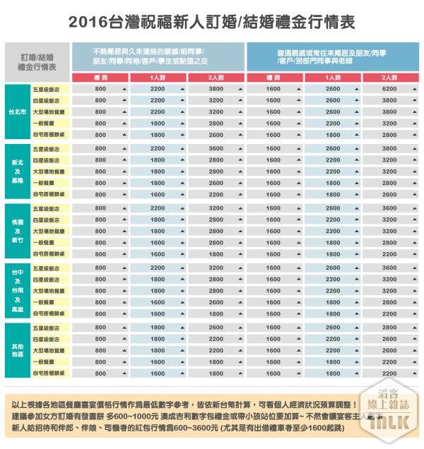 2016台灣祝福新人訂婚結婚禮金行情表_不熟朋友與普通親友.jpg