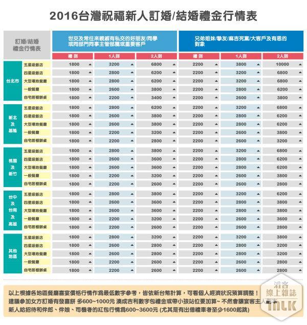 2016台灣祝福新人訂婚結婚禮金行情表_世交朋友同事主管或兄弟姊妹.jpg