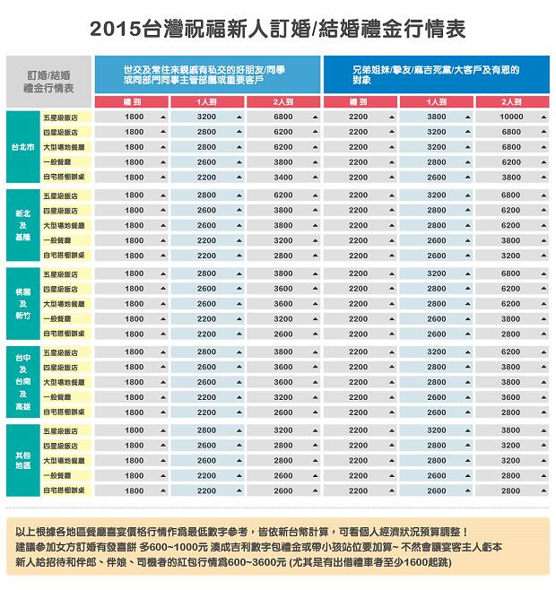012015台灣祝福新人訂婚結婚禮金行情表-2