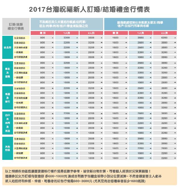 2017台灣祝福新人訂婚結婚禮金行情表-1