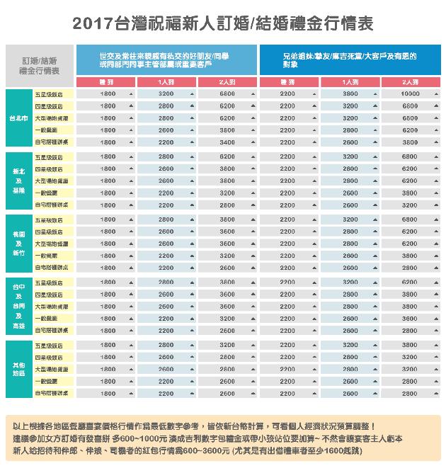 2017台灣祝福新人訂婚結婚禮金行情表-2