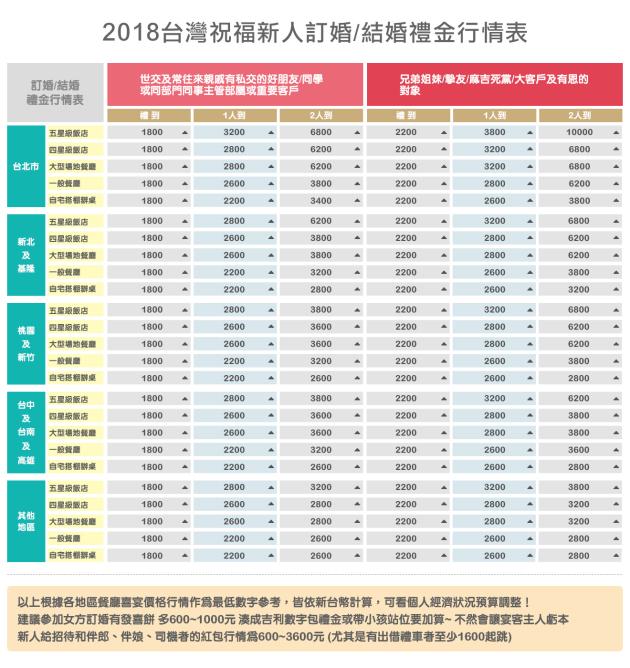 2018台灣祝福新人訂婚結婚禮金行情表