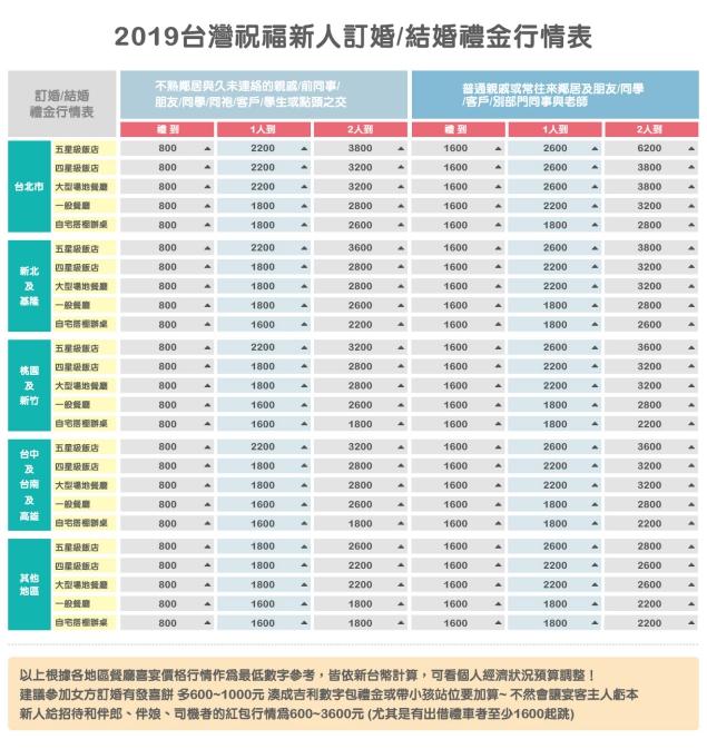 2019台灣祝福新人訂婚結婚禮金行情表-1