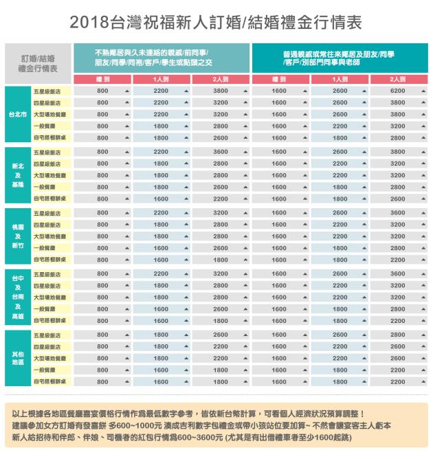 2018台灣祝福新人訂婚結婚禮金行情表-2