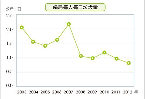 台灣的十大地理議題內文-P151表.jpg