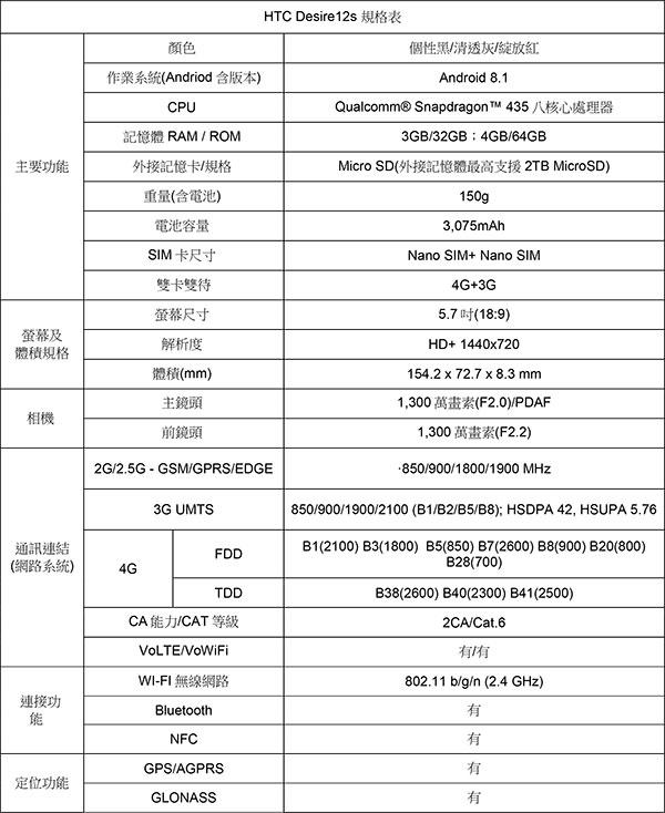 HTC-DESIRE-12s-規格表.jpg