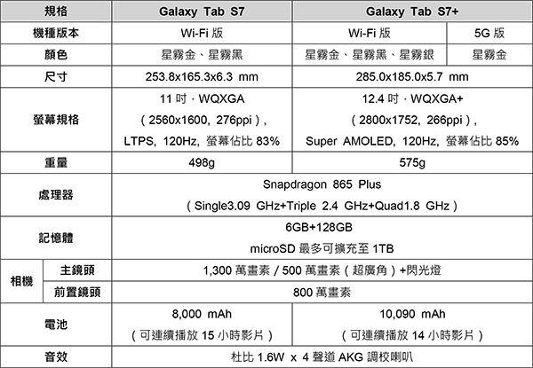 Galaxy-Tab-S7|S7規格表.jpg