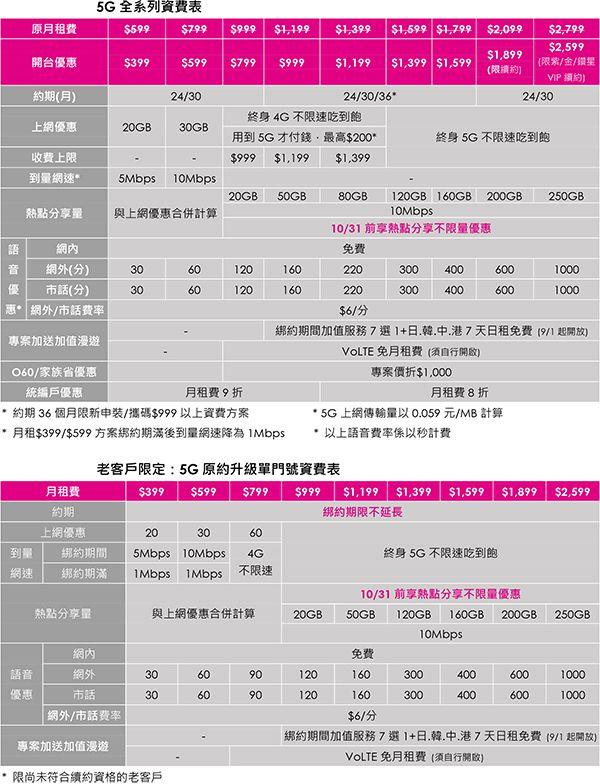 台灣之星5G資費表.jpg
