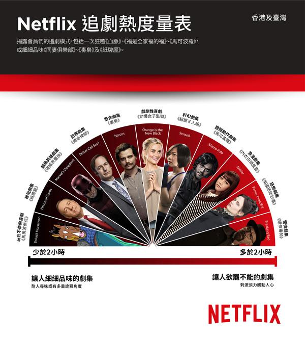 Netflix追劇熱度量表_台灣香