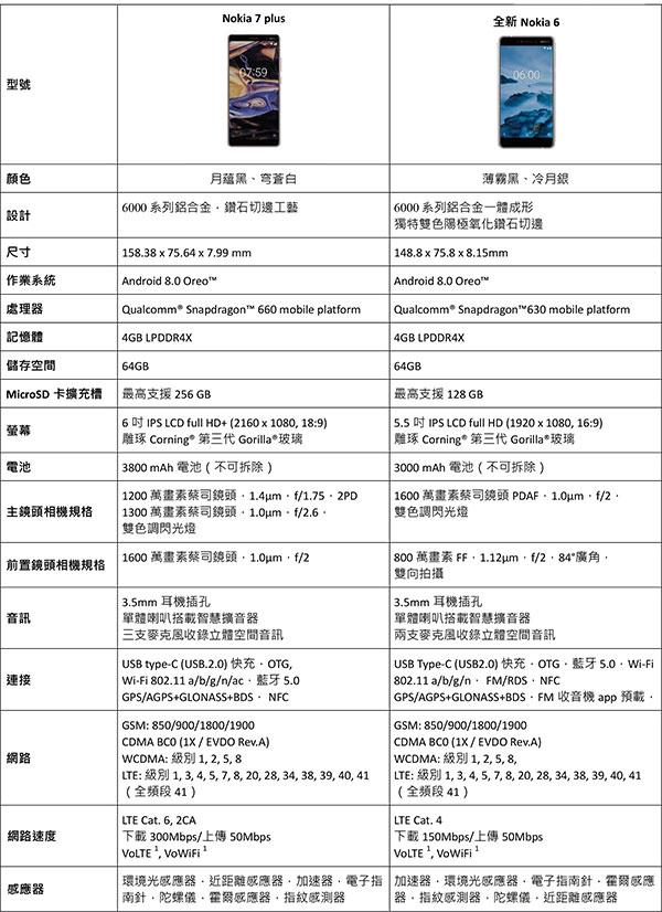 【HMD-Global新聞附件】Nokia-7-plus與全新Nokia-6技術規格.jpg