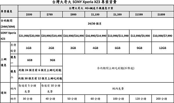 Xperia-XZ3電信資費_台灣大哥大.jpg
