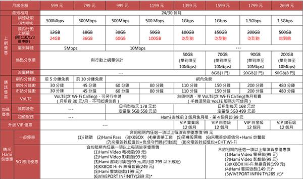 中華電信精采5g方案-1.jpg