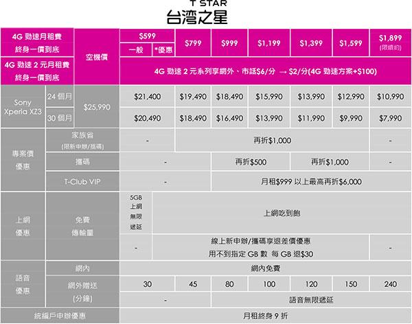 Xperia-XZ3電信資費_台灣之星-2.jpg
