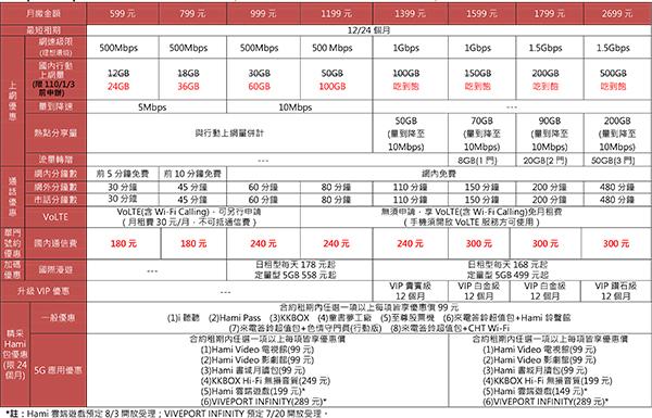 中華電信精采5g方案-2.jpg